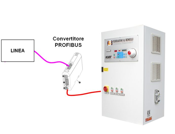 Remote system: Profibus-Profinet system or fibre optic connection